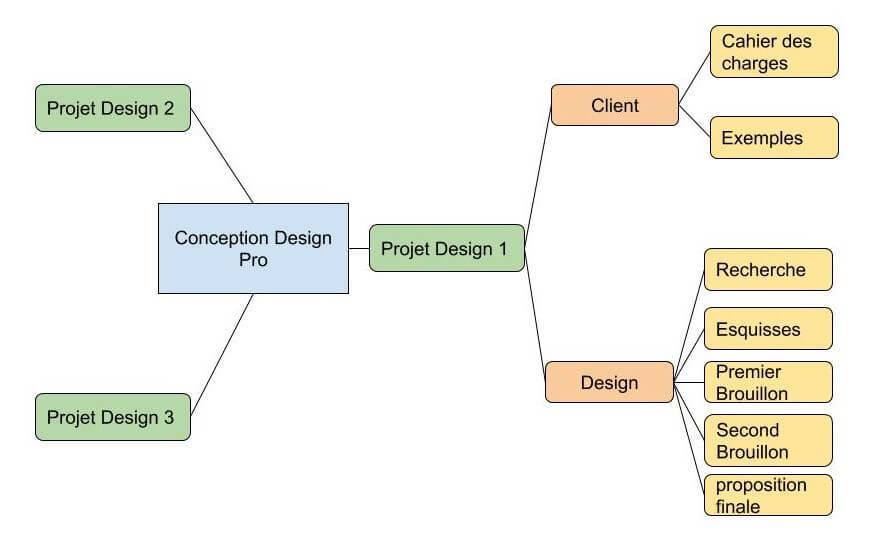 Mind Map designer freelance