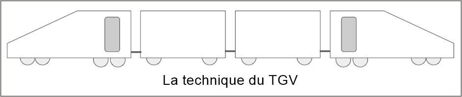 booster sa productivité avec la technique du TGV